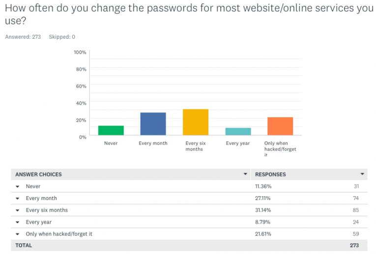 how often change passwords
