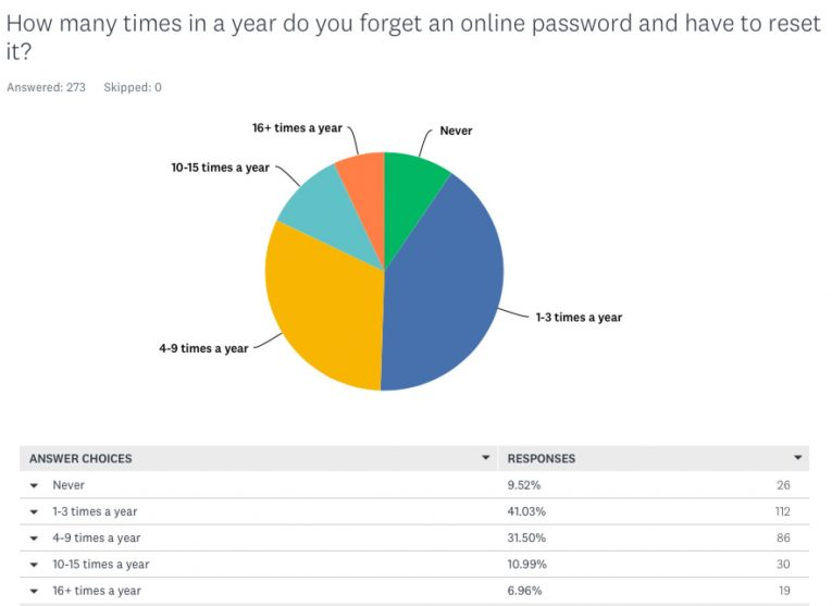 how often forget password change