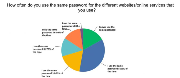 how often use same password chart