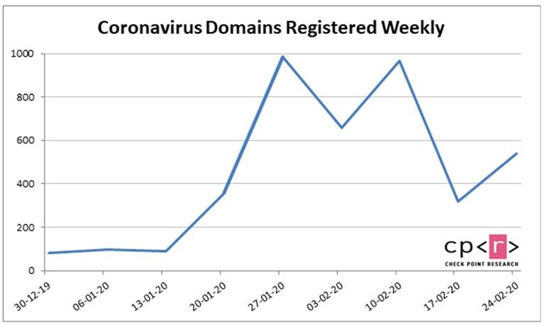 coronavirus domæner