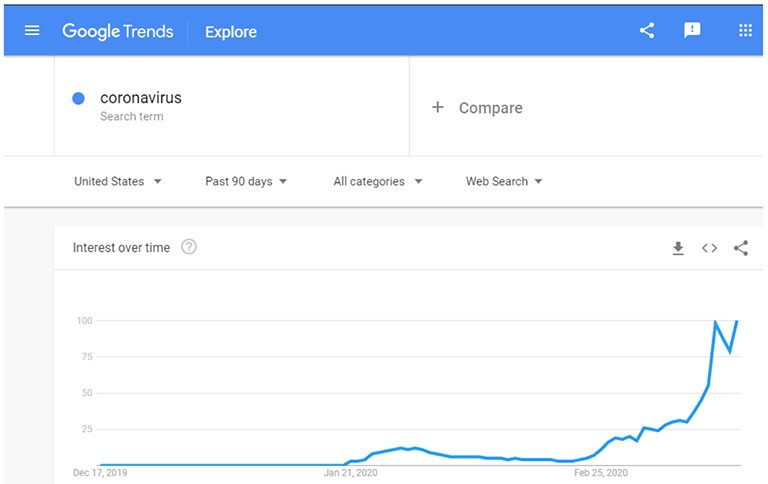 google trends coronavirus term