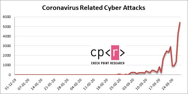 冠狀病毒的網絡攻擊數量