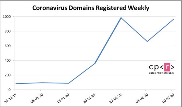 number of coronavirus domains registered