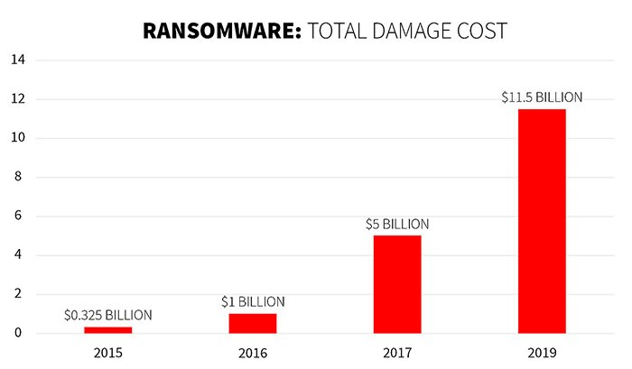 ransomware damages