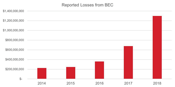 losses from bec