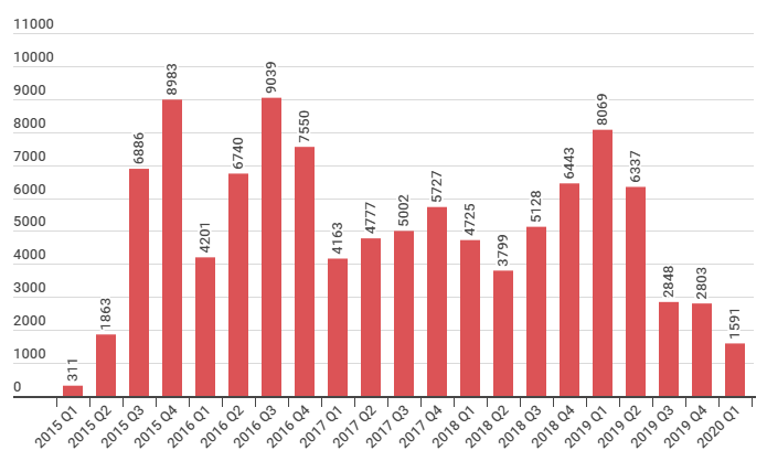 Shade malware infection rate through the years