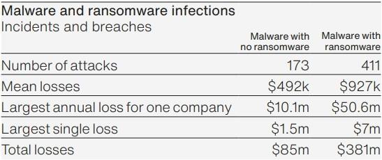 malware og ransomware-infektioner