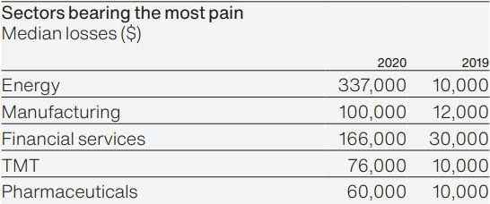 sektorer, der har mest smerter